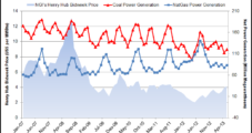 U.S. Coal Generators Prove Worthy Opponent to Natural Gas Prices
