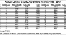 Colorado City Considering Five-Year Fracking Ban