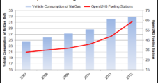 Manufacturers Group Seeks Rulemaking on LNG Process