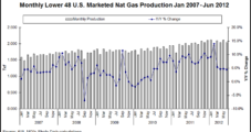 Chesapeake Expects Gas Prices to Strengthen, Says McClendon