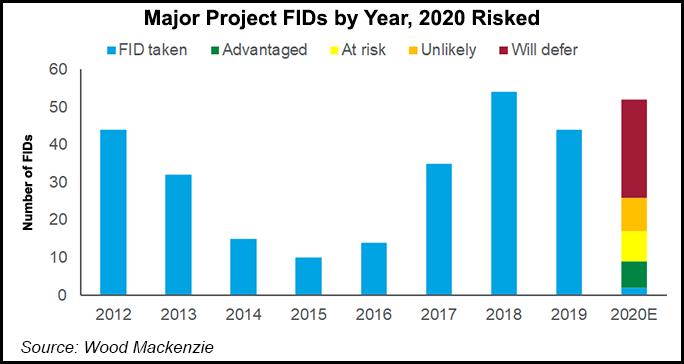 Major Project FIDs by 2020