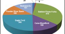 Marathon's U.S. Trio: Eagle Ford, Bakken, Oklahoma