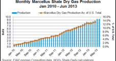 Marcellus/Utica De-Bottlenecking on the Horizon, Barclays Says