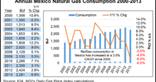 Mexico a Major Cog in Sempra's Long-Term Growth Plans, CEO Says