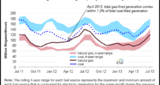 Gas-Fired Power Generation Down 14% Compared to 2012