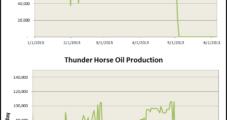 Onshore Crude May Temper Alaska, GOM Shut-Ins
