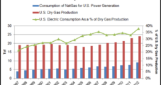 IMS Research Sees Shale Gas Driving Smart Grid Renewal