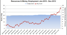 Weak Job Growth Seen in Ohio Shale, But Retail Sales Strong