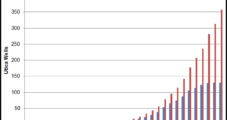 EnerVest Selling Majority of Utica Leasehold