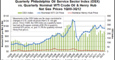 E&P 'Apathy' Seen Eroding Onshore Activity Levels