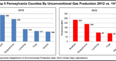 Pennsylvania Shale Gas Production Exceeded 2 Tcf in 2012