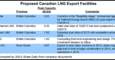 Canada Looking to BC Shale Drilling for LNG Exports