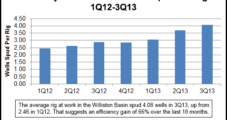 Takeaway Infrastructure Catching Up in Bakken, Kodiak CEO Says