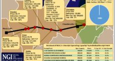 With East-to-West Expansion Coming, NGI's REX Tracker Evolves to Monitor In-Demand Pipe