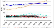 EIA: Shale States Continue NatGas Production Surge