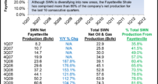 Southwestern Expects to Grow 2013 Net Output 11-13%