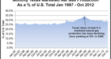 RRC: Texas Grew Oil Production in November