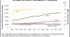 Rail Delivery of U.S. Crude Through June Up 48% From Year Ago