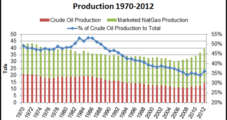 In Shift to Oil from NatGas, Onshore 'Capital Intensity' Rising