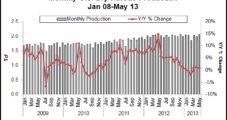 Despite Marcellus Surge, May U.S. NatGas Output Nearly Flat Year/Year