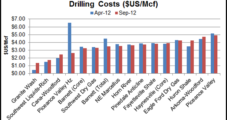 Natural Gas Shale Takes Money to Make Money…Eventually