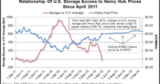 EIA: March Cold, Sluggish Production Bump Price Forecast Higher