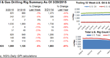 Three NatGas Rigs Pack It In During Week of Little Change