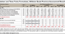 USGS: Three Forks Multiplies Bakken's Resource Potential