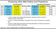 Ohio's Utica Oil Figures Disappoint, But Sweet Spots Emerging