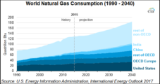 World's NatGas Producers to Boost Supply by 42% to 2040, Says EIA