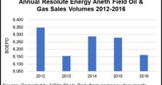 Resolute Sells Aneth Field in Utah to Focus on Permian