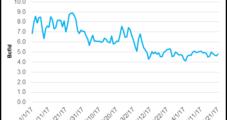 NatGas Forwards Weaken as Market Juggles Storage, Weather, Other Factors
