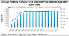 Arizona Coal-Fired Plant Closing in 2019, Pressured by Abundant Natural Gas