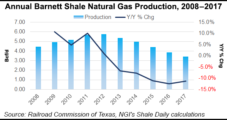 Devon Takes $553M for Slice of Barnett Shale