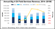 OFS Likely Off to Slow Start in 2019 on Falling Oil Prices