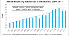 Brazil Looking to Jump-Start Natural Gas Market