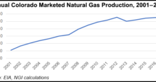 Drilling Advancements Help Double Colorado Natural Gas Production, Boost Economy