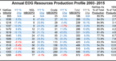 EOG Resetting to Low Commodity Price Environment, But Posts $292M 2Q2016 Loss