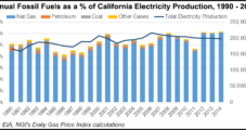 California's Multi-State Grid Proposal Suggests Reducing Fossil Fuel Dependence, Including NatGas