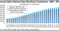 Intermountain Seeks First NatGas Base Rate Hike in 31 Years