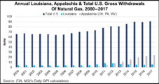 Louisiana, Appalachia Lead Way as U.S. Natural Gas Production Sets Records