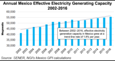 Mexico's Energy Opportunities Said Hindered by Price Uncertainty, Lack of Infrastructure