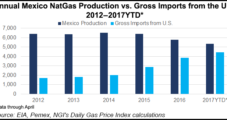 Mexico's Open Capacity Natural Gas Market Off to Smooth Start, Cenagas Says