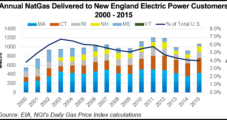 FERC Decision Looming On Access Northeast Capacity Proposal
