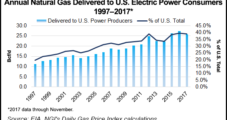 Grid-Scale Storage to Wrest Share from Natural Gas in 2020s, Says Raymond James