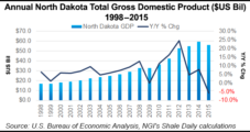 North Dakota Oil, Gas Benefits 'Resilient' Even in Downturn, Says Study