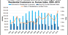 Retail NatGas Utility Rates Stay Moderate in Washington State