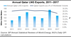 Qatar Expanding More Natural Gas Reserves to 'Strengthen' LNG Export Position