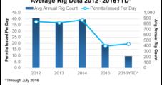 Texas Petro Index Down Again, But Some Indicators Rising