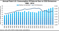 NatGas Industry Must Be Proactive About Messaging Problem, RBN Energy Analyst Says